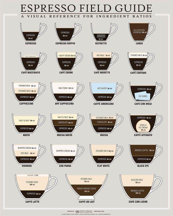 espresso_field_guide_ISO