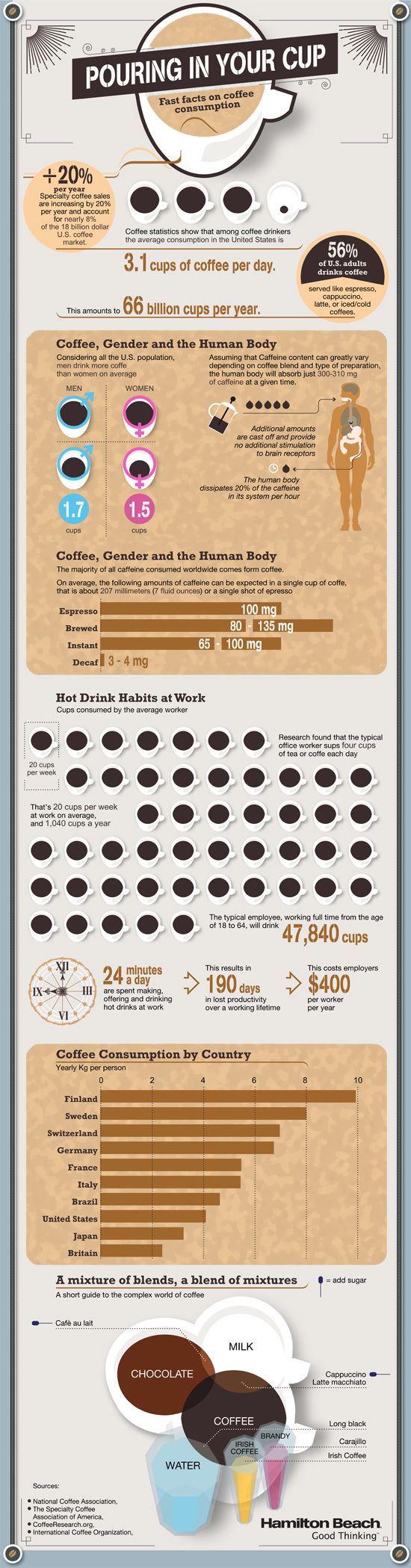 Coffee-Consumption-Infographic